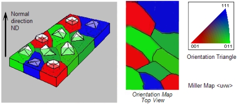 Color code of Miller maps (cubic symmetry)
